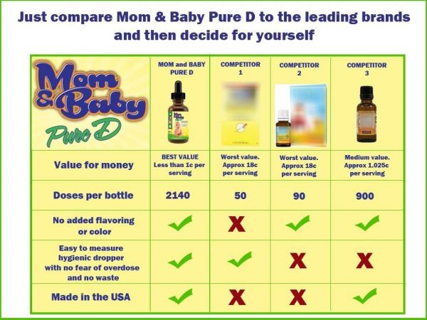 Mom Amp Baby Pure Vitamin D Best Liquid Vit D Supplement